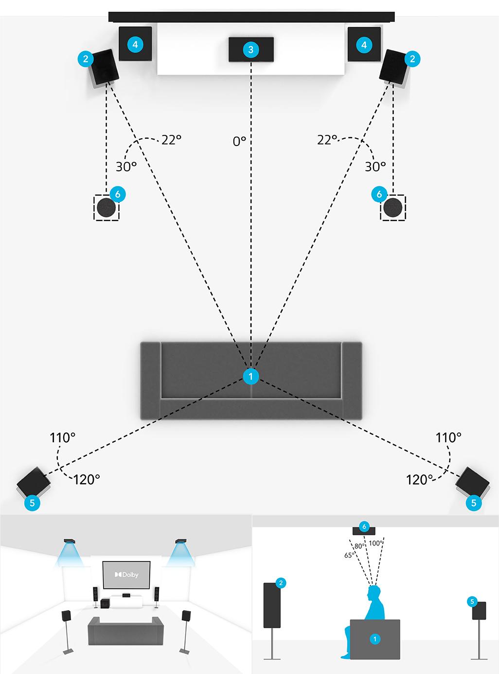 5.2.2 Speaker Placement